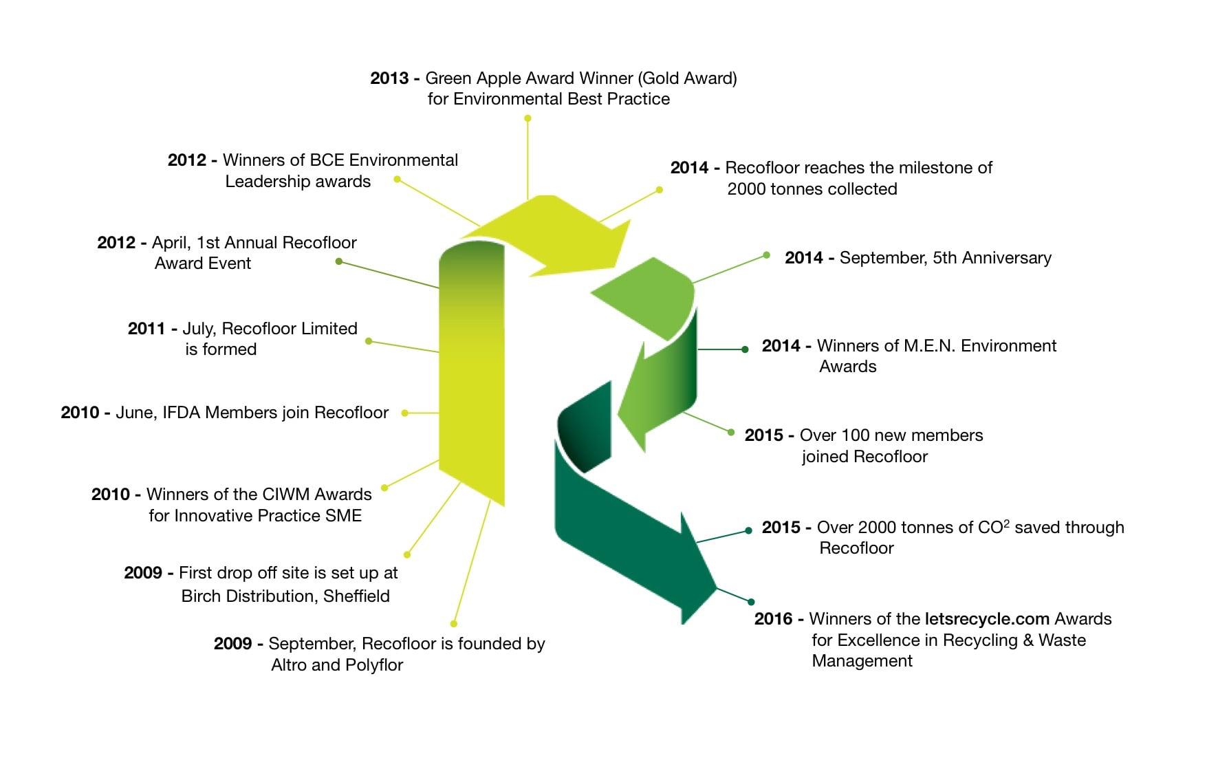 Recofloor timeline
